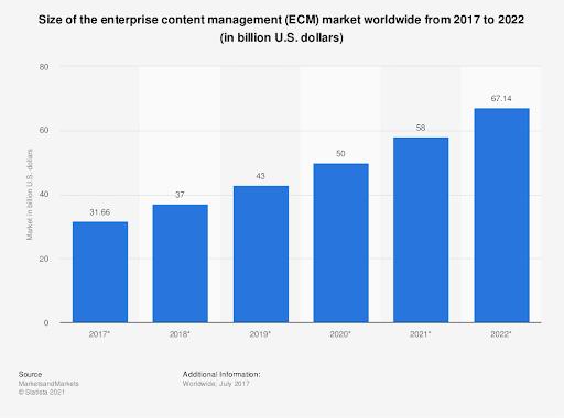 Bar graph of ECM market growth year over year