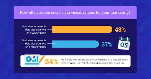 Marketing data visualization useage graph