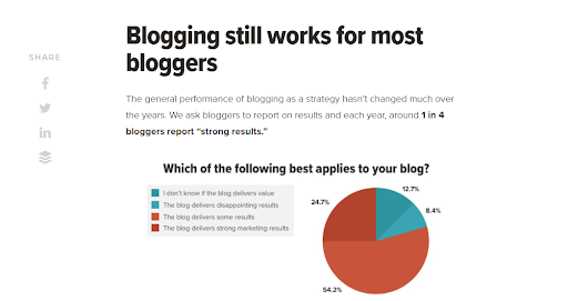 Graphs on the value of blogging