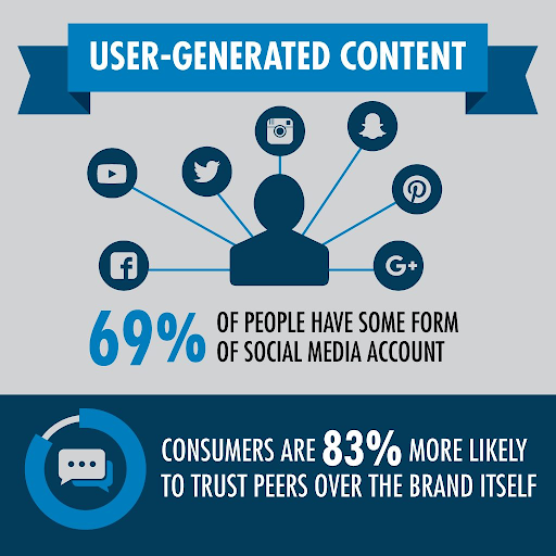 Infographic on user-generated content