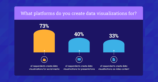 Graph of data visualization useage by platform