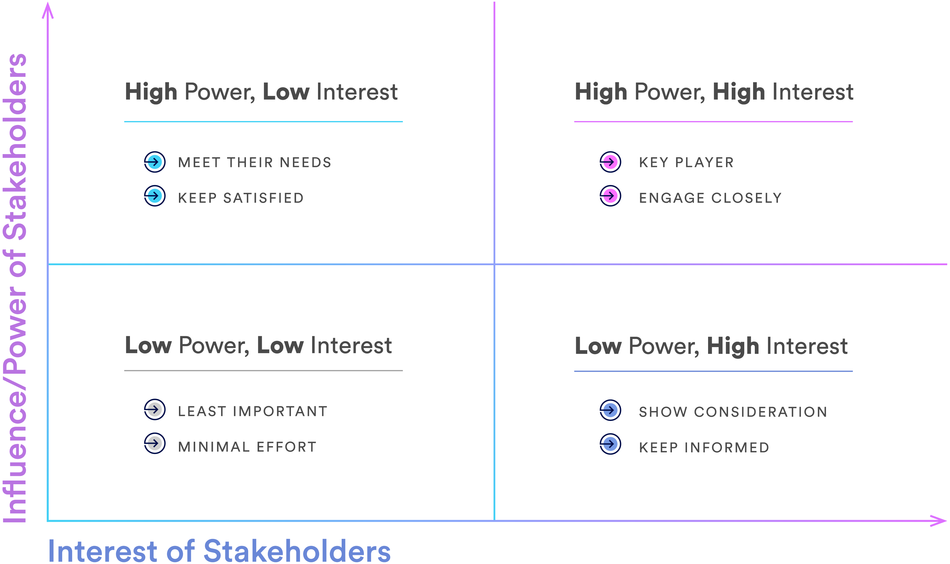 The interest and influence matrix for implementation
