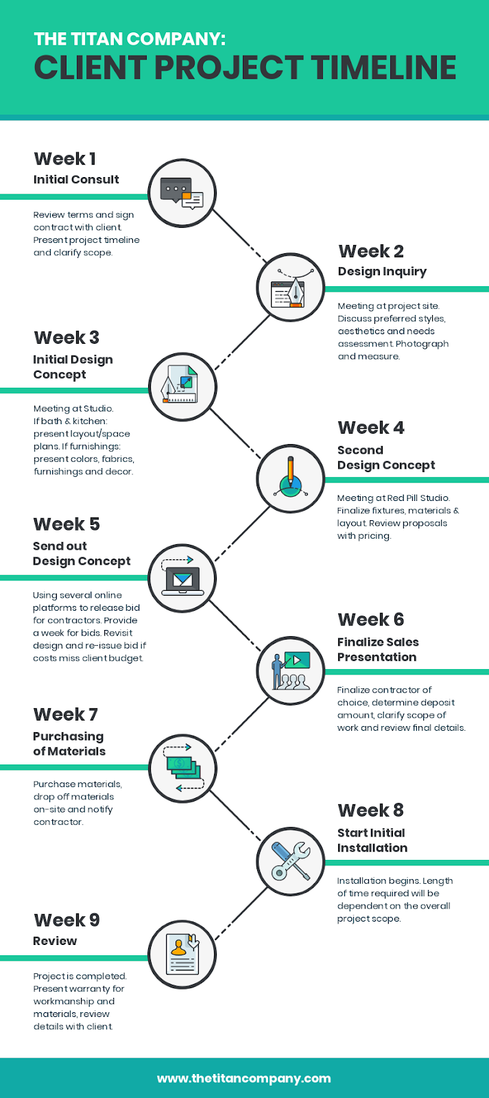 Infographic showing the project timeline