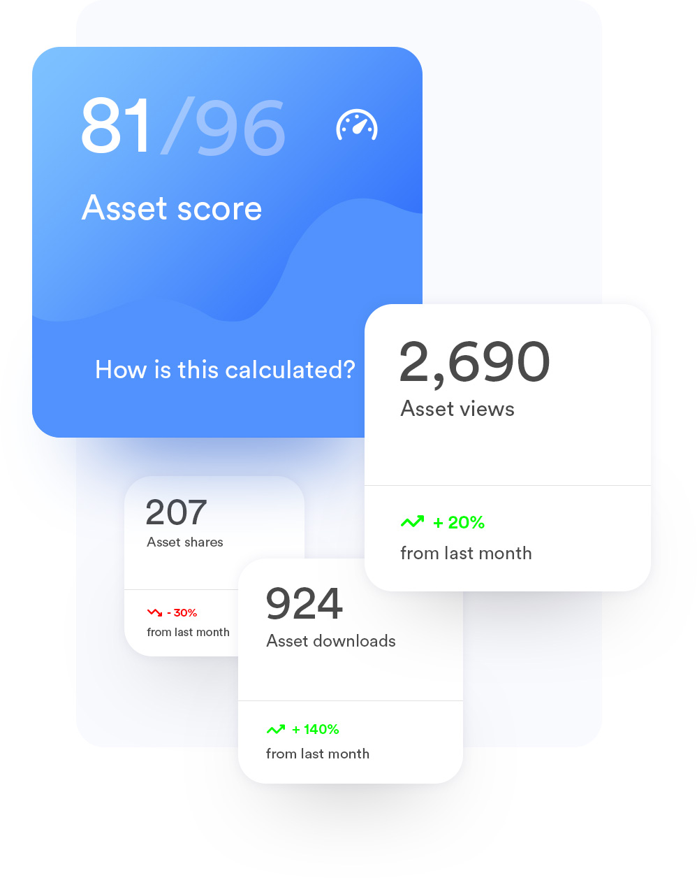multiple asset score examples