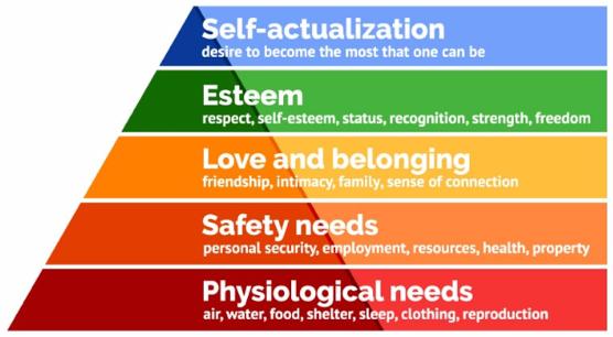Maslow's hierarchy pyramid