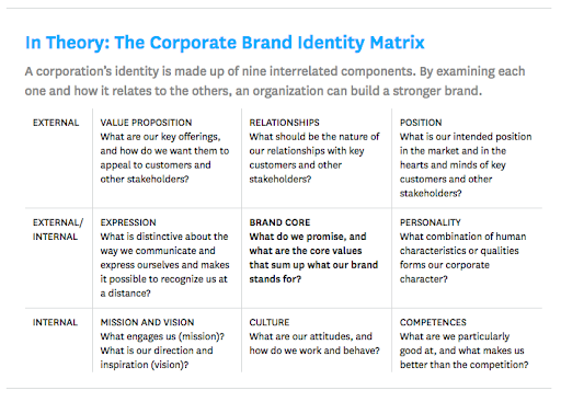 corporate brand identity matrix