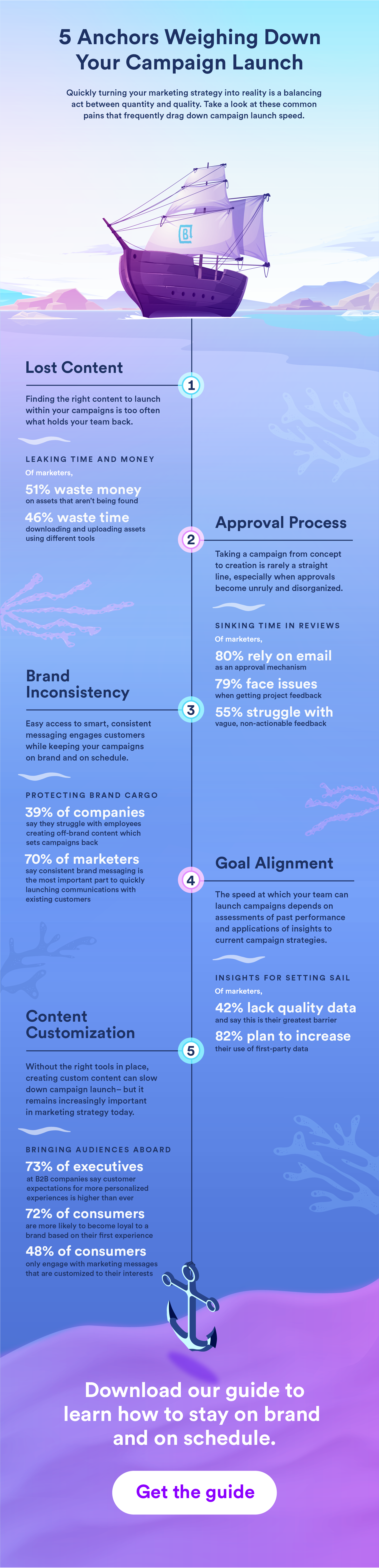 Infographic on common anchors that weigh down marketing campaign speed to market