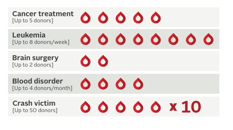 Chart showing different illnesses and diseases and how much blood these patients can need over different periods of time