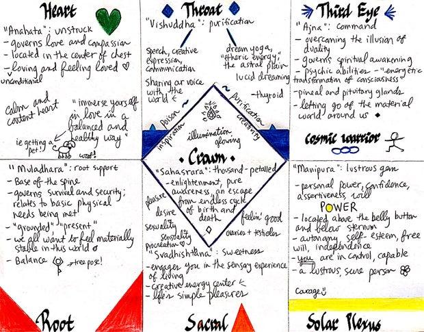 hand drawn chakra chart