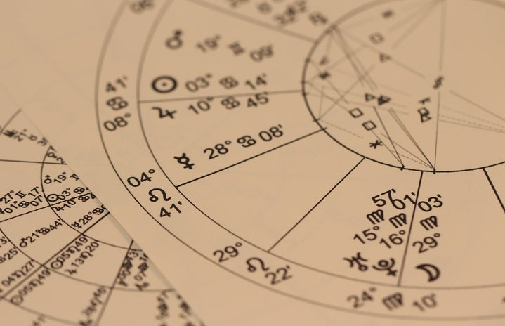 Astrology Divination Chart, Aquarius