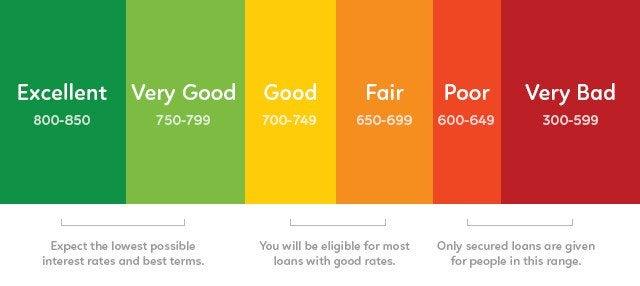 a fico credit score breakdown